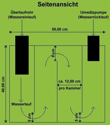 Biofilter selber bauen